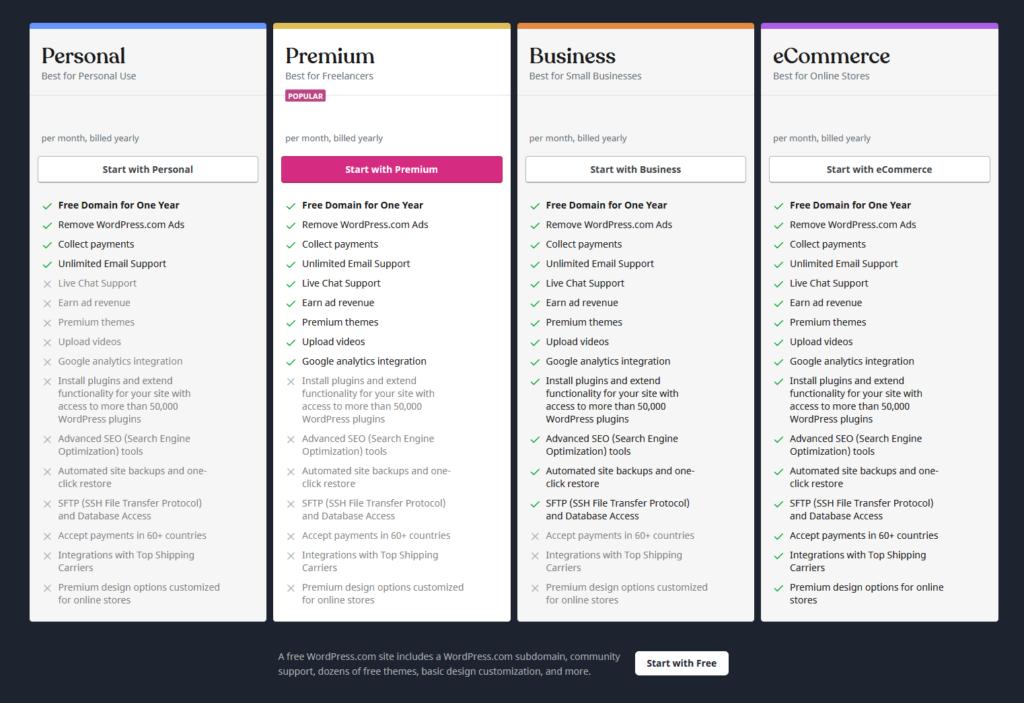 wordpress.com csomagjainak összehasonlító táblázata